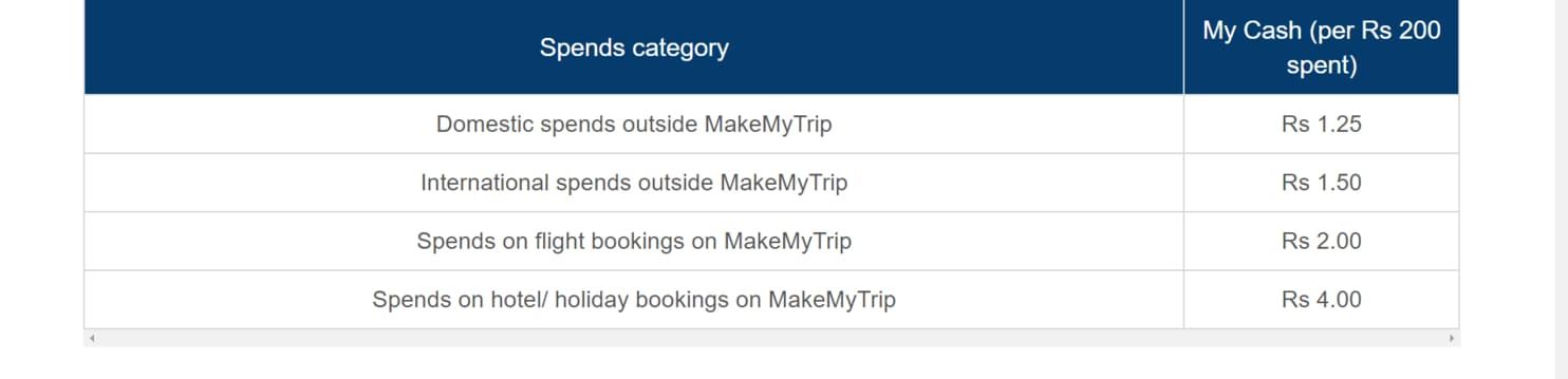 ICICI Bank MakeMyTrip Credit Card Spending Chart