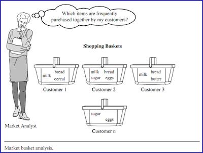 Metode Market Basket Analysis