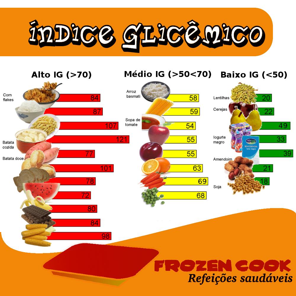 Voc sabe o que ndice glic mico - Alimentos con indice glucemico bajo ...