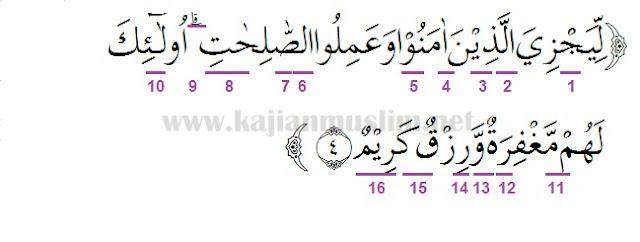Hukum Tajwid Surat As Saba Ayat 4, Pembahasan Terlengkap