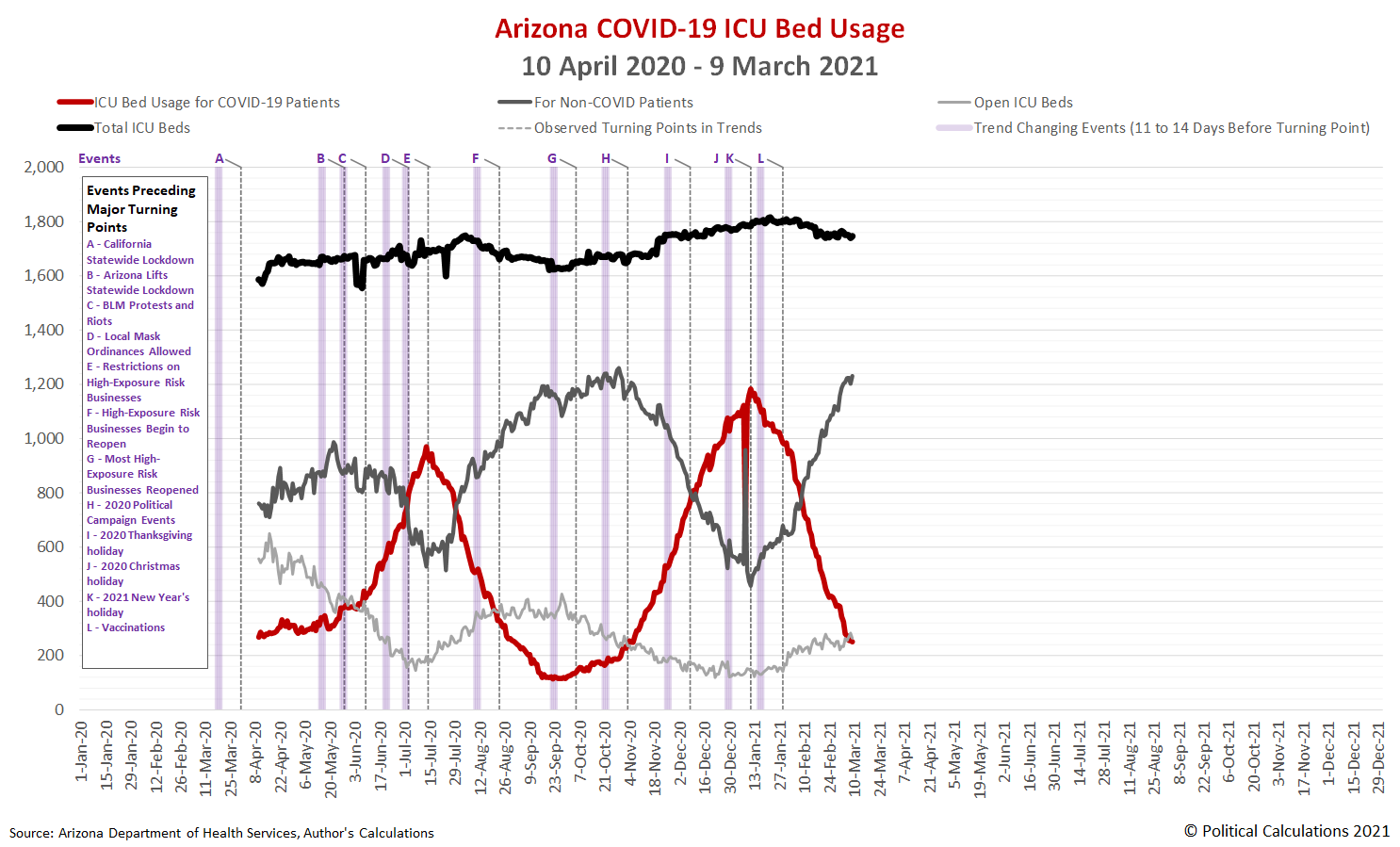 Arizona COVID-19 ICU Bed Usage, 10 April 2020 - 9 March 2021
