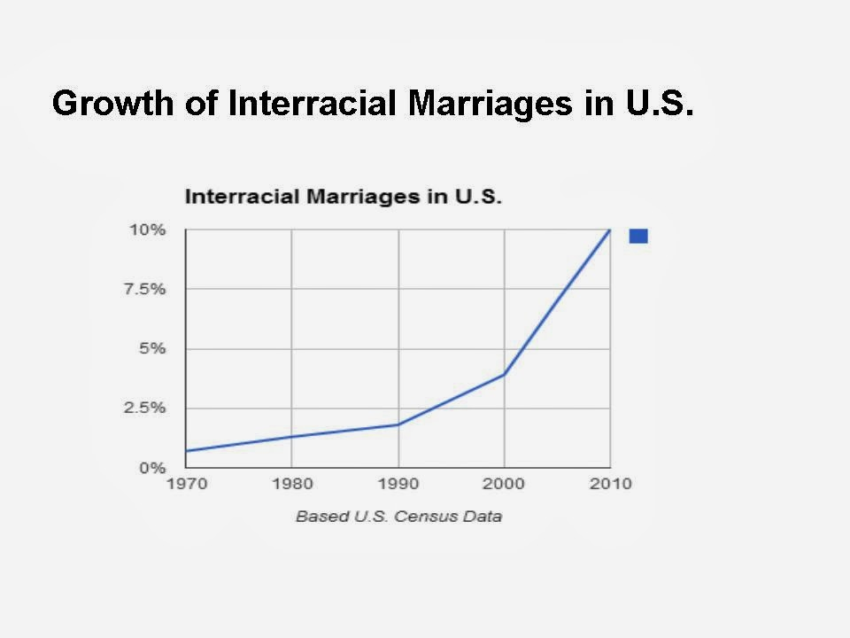 Data interracial marriage