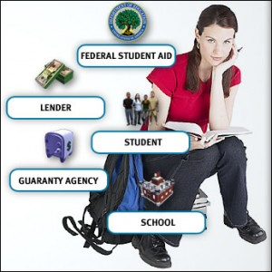 Easy steps to Student Loan Consolidation