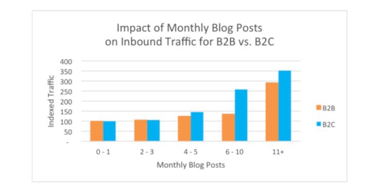 Frekuensi Blogging - Fakta & Statistik