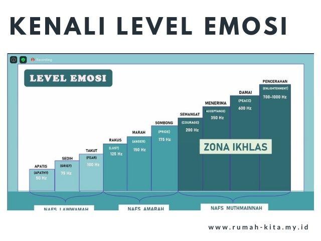 kenali level emosi