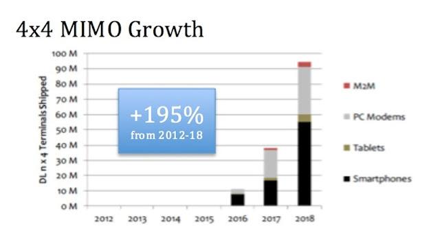 Biểu đồ tăng trưởng của Mimo