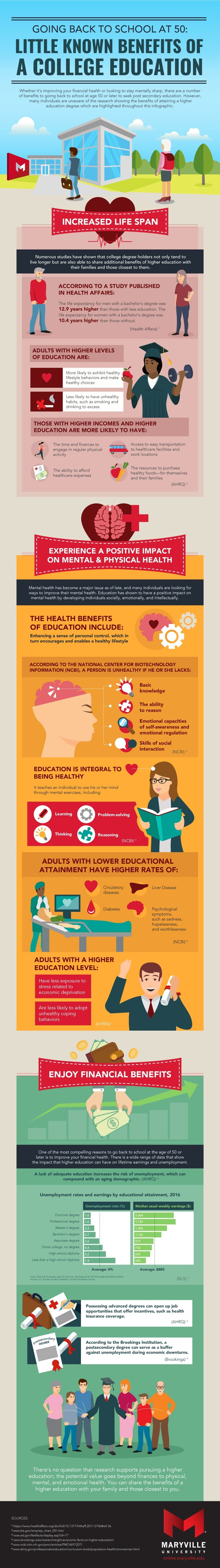 Going Back to School at 50: Little Known Benefits of a College Education #infographic