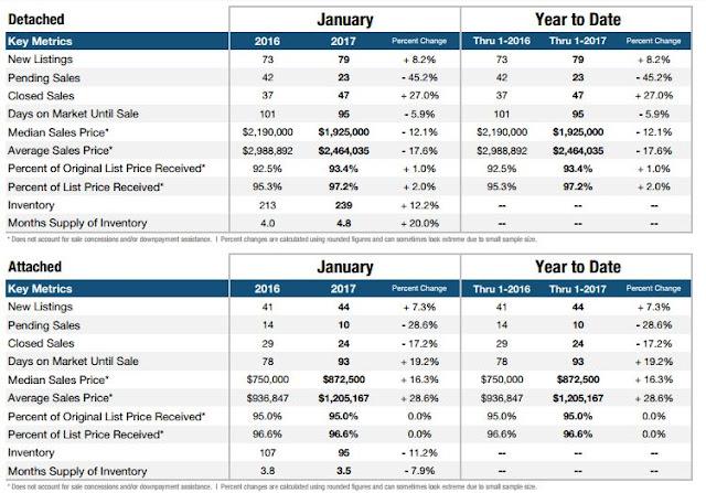 Newport Beach Jan 2017 Home Sales recap by Realtor Cindy Hanson
