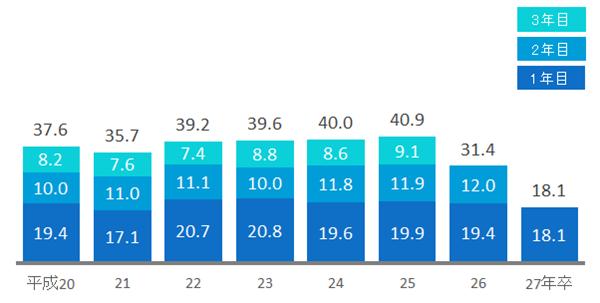 高校新卒者の3年以内離職率