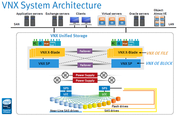 VNX Installation | VNX Architecture | Rules to deploying the VNX
