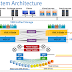 VNX Installation | VNX Architecture | Rules to deploying the VNX Array