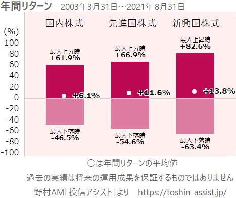 国内株式、先進国株式、新興国株式の年間リターン
