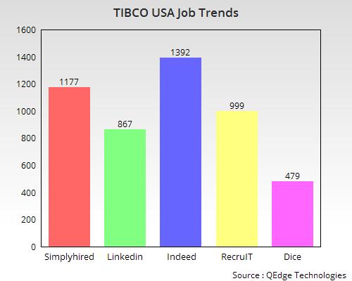 tibco developement Online training corporate training web-developement software development  seo services tibco technologies online training ibm technologies online.