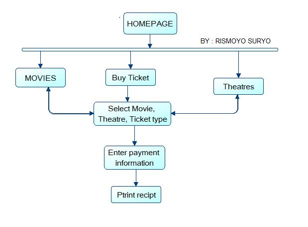Windows navigation diagram ccuart Gallery