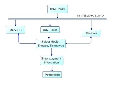 Kuliah analisa desain berorientasi objek windows navigation diagram adalah sebuah diagram yang menggambarkan perpindahan atau transisi dari sebuah window ke window yang lainnya berserta interface ccuart Choice Image