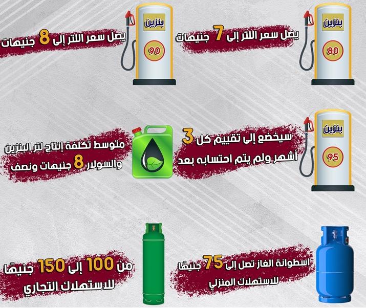 حان وقت أسعار البنزين الجديدة بعد ارتفاع الوقود في مصر