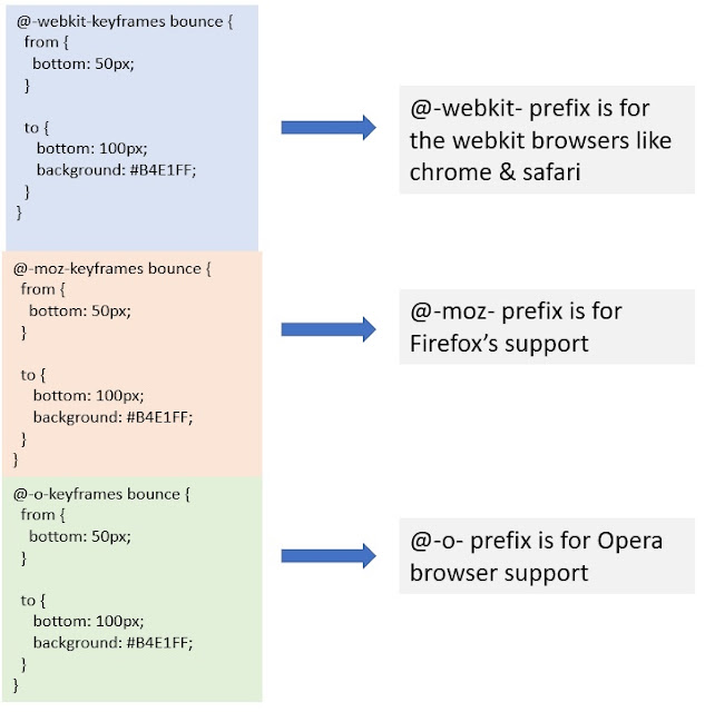 CSS prefixes for cross-browser support