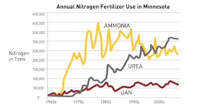 nitrogen fertilizer minnesota