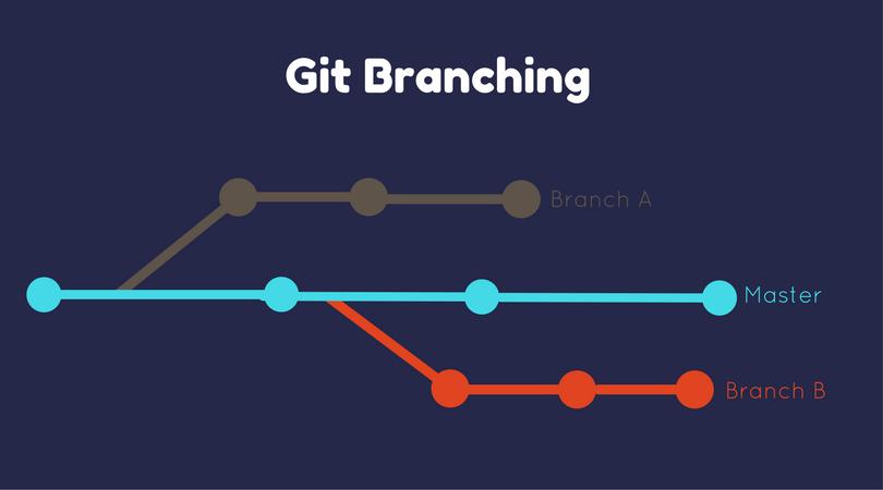 git branching - the web stop