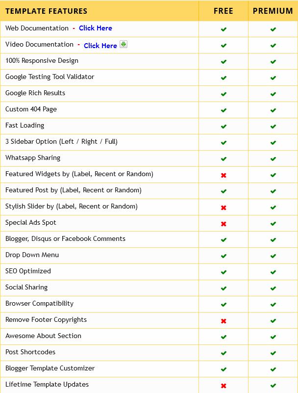 Medium UI Premium Blogger Template Free Download
