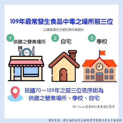 台灣營養師VIvian【食安懶人包】最新!70-109年食品中毒統計整理
