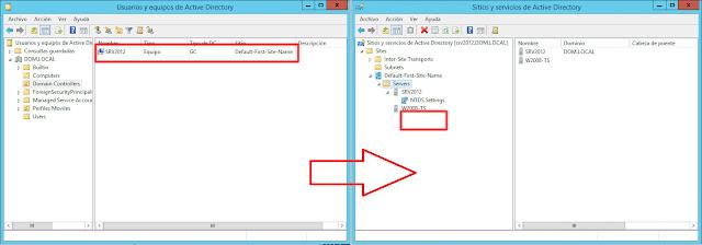 Ventana de Sitios y servicios de Active Directory.