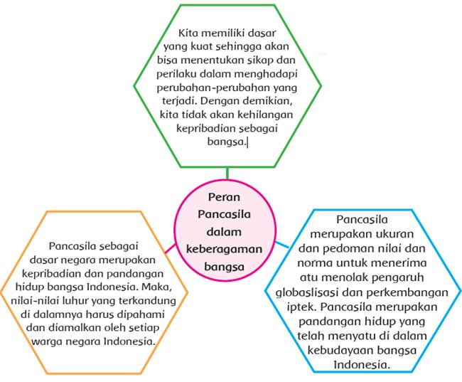 Pancasila sebagai dasar negara merupakan kepribadian dan pandangan hidup bangsa Indonesia Peran Pancasila dalam Menjaga Keberagaman Bangsa