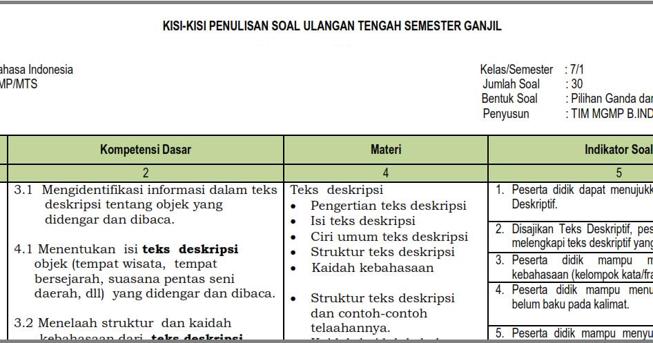 Kisi Kisi UTS B. Indonesia Kelas 7 Semester 1/ Ganjil ...