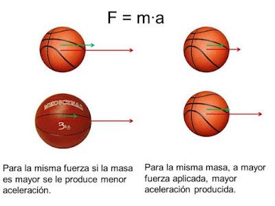 Les Lleis de Newton