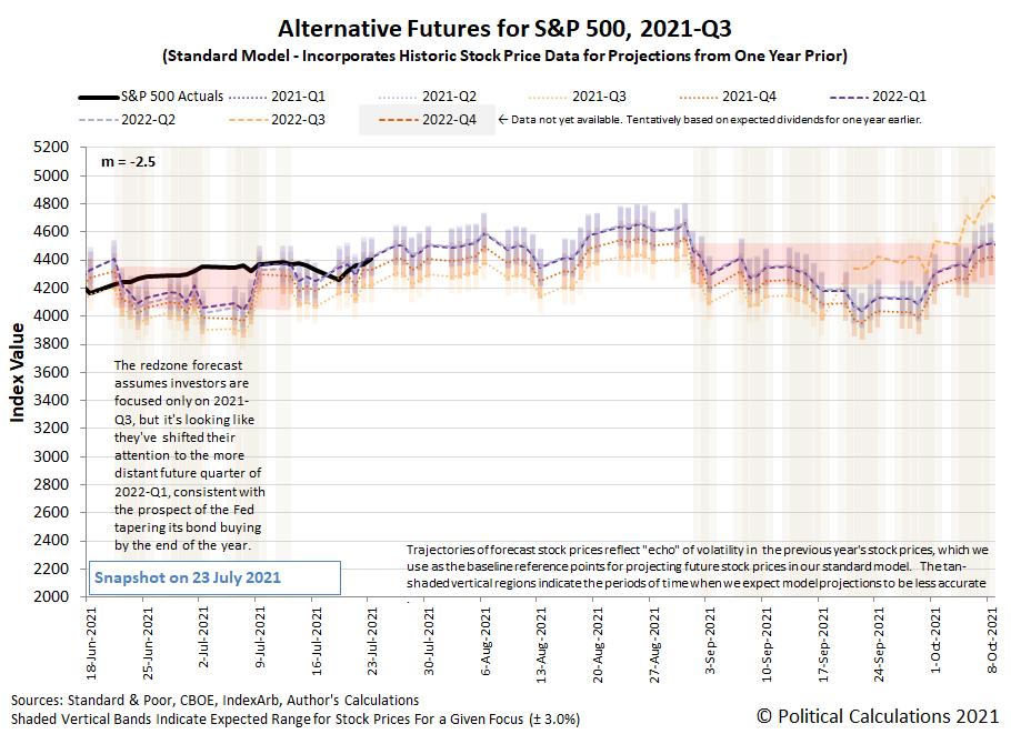 Alternative Futures - S&P 500 - 2021Q3 - Standard Model (m=-2.5 from 16 June 2021) - Snapshot on 23 Jul 2021