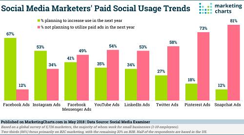 daftar pemasaran di social media
