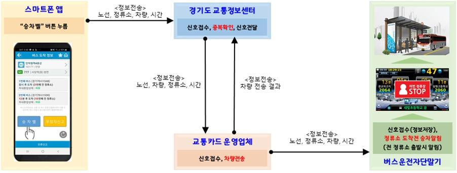 경기도, 전국 최초로 스마트폰 이용 시내버스 '승차벨' 서비스 도입