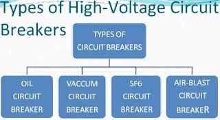 Working Principle & Types of Circuit Breakers