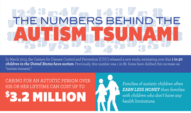 THE NUMBERS BEHIND THE AUTISM TSUNAMI #INFOGRAPHIC