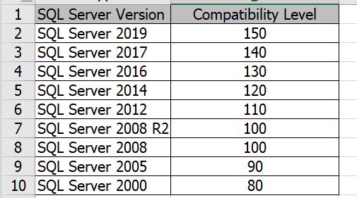 Compatibility Level SQL Server 1