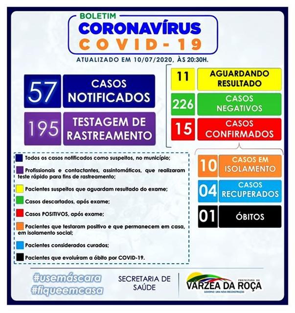 15 CASOS DO NOVO CORONAVÍRUS (COVID-19) EM VÁRZEA DA ROÇA-BA