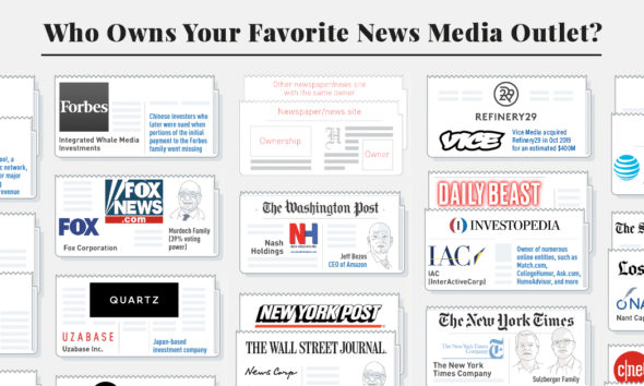 WHO OWNS THE NEWS: A CLOSER LOOK AT ONLINE NEWS SOURCES #infographic