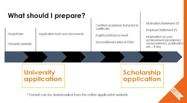 Persiapan Apply Beasiswa S2 Luar Negeri