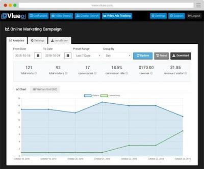 vlueo-ad-tracking-chart