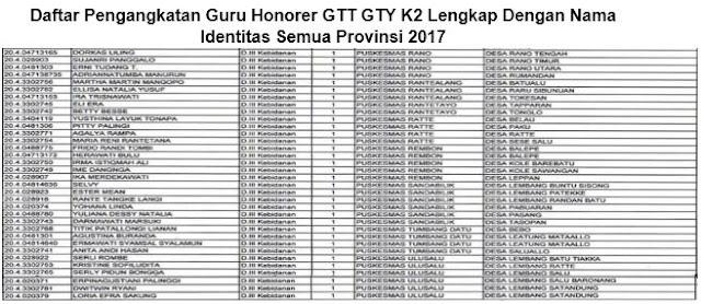Daftar Pengangkatan Guru Honorer GTT GTY K2 Lengkap Dengan Nama Identitas Semua Provinsi 2017