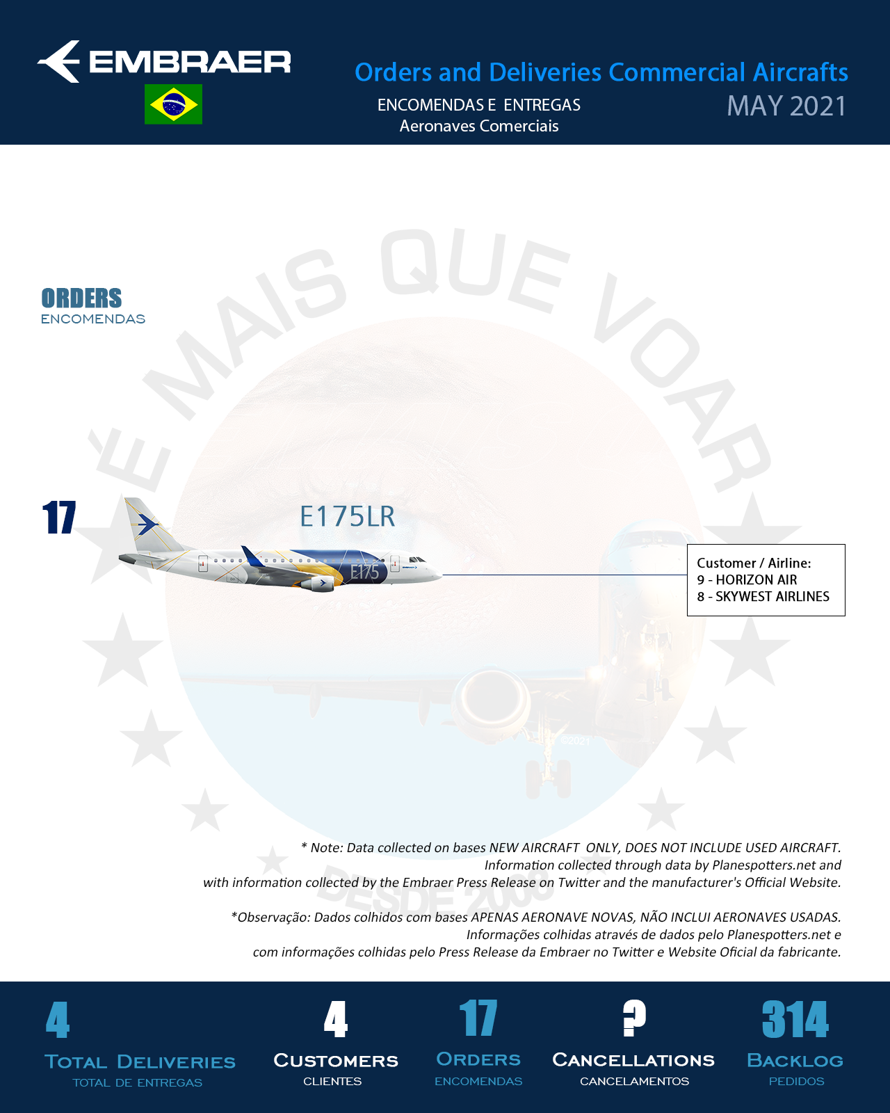 Infográfico: Encomendas e Entregas Aeronaves Comerciais da Embraer (EMBR3) – Maio 2021