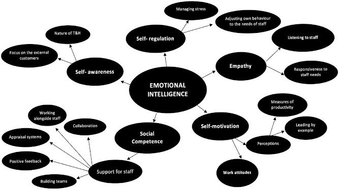emotional Intelligence Model