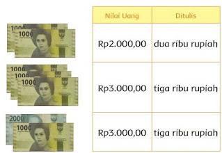 Mengenal Nilai Kelompok Pecahan Uang www.simplenews.me