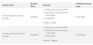 Visitor sim Bundle price and validity
