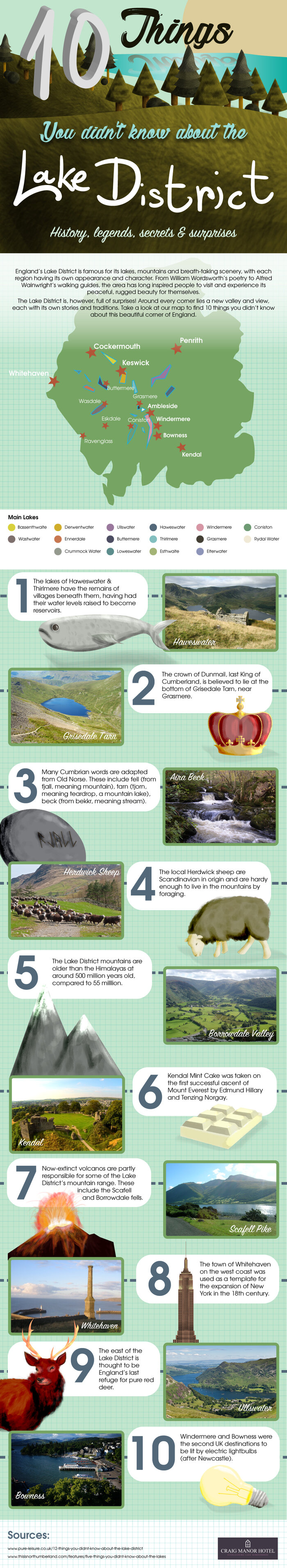 lake district infographic