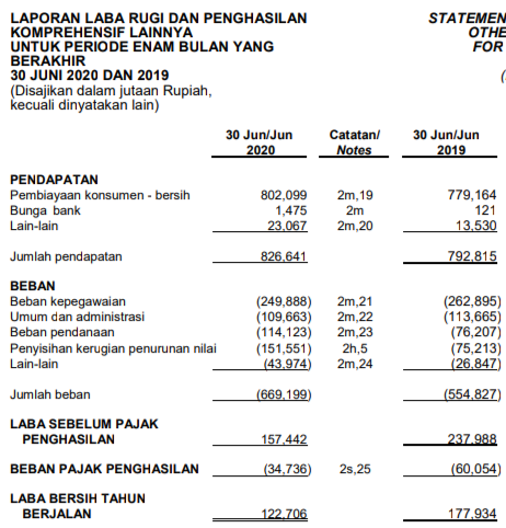 Laporan keuangan Mandala MultifinanceTbk Kuartal 2 tahun 2020
