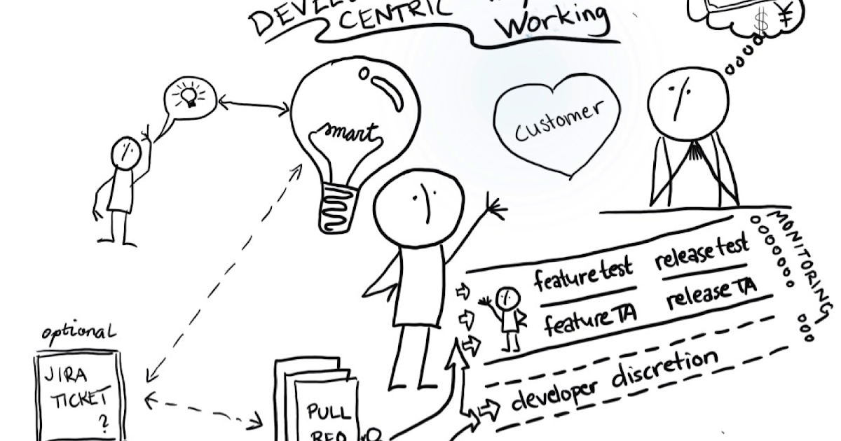 Developer-centric way of working with three flight levels