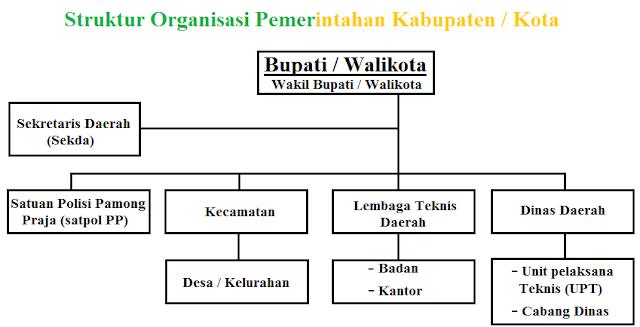 Struktur organisasi pemerintahan kabupaten atau kota
