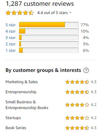 Đánh Giá Sách Marketing: TUNG SẢN PHẨM (LAUNCH).