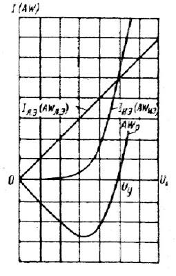 Зависимость токов выхода линейного элемента Iл.э, нелинейного элемента Iн.э и результирующей м.д.с. от напряжения генератора